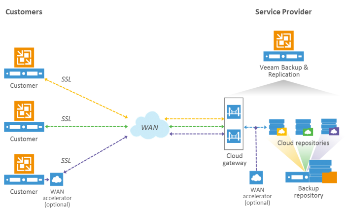 Veeam-Cloud-Connect-Diagram