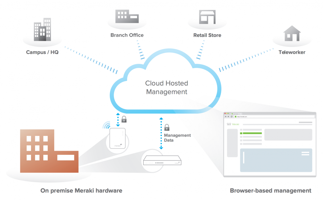 cloud-management-overview